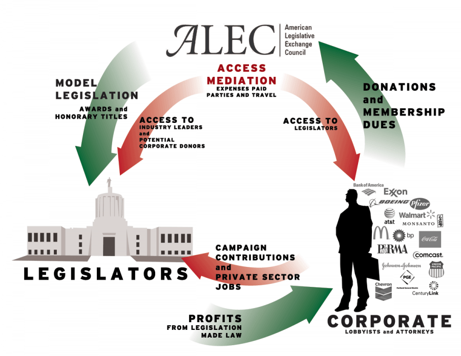 an introduction to the history of the american legislative exchange council alec Talk:american legislative exchange council  help at the state level from the american legislative exchange council  history, it's about what alec.